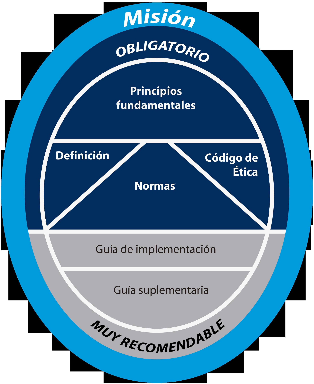 Marco Profesional (IPPF) - Instituto de Auditores Internos de Argentina